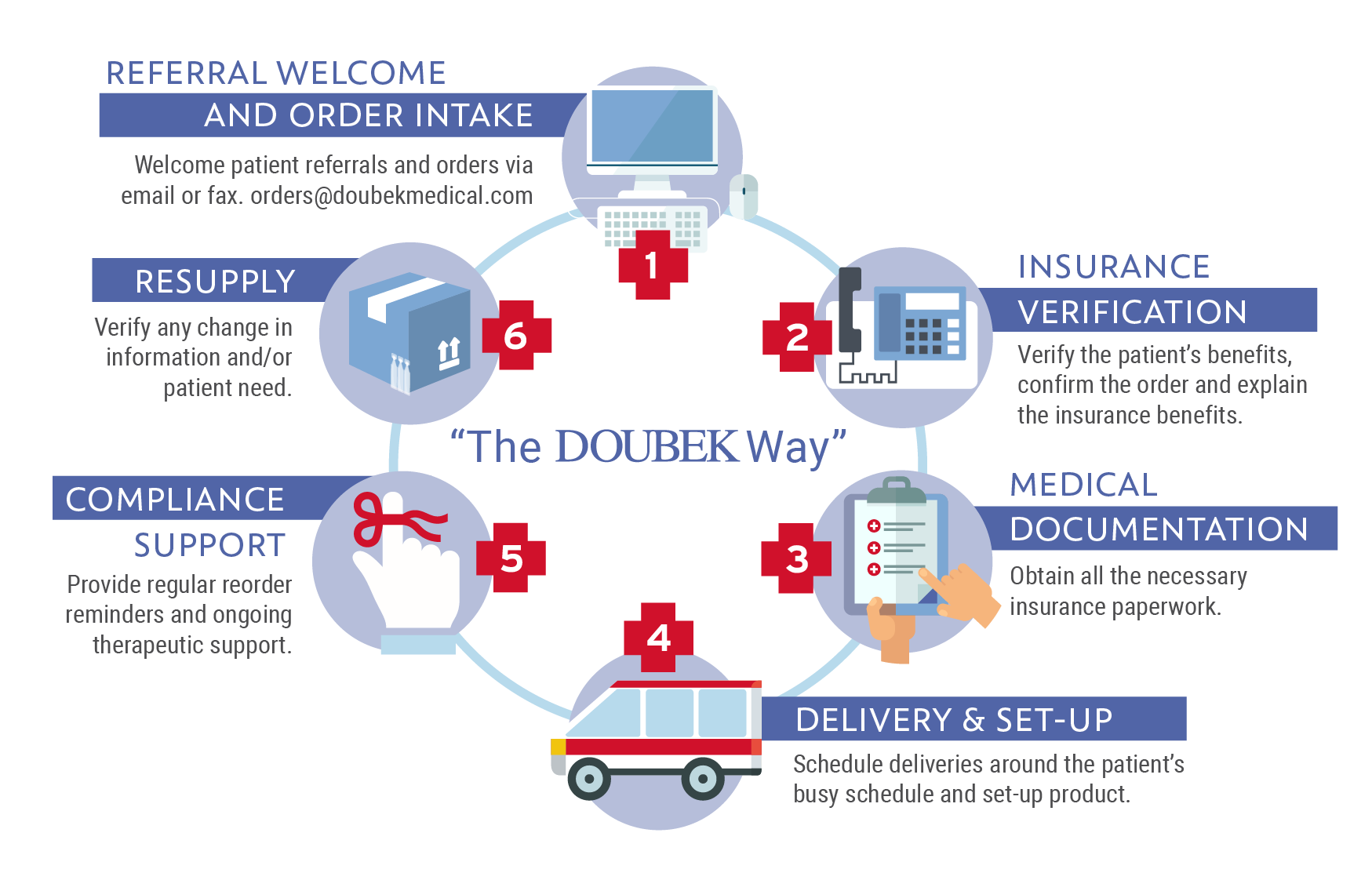 Doubek's Proven Process